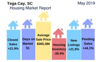 Tega Cay Housing Market Snapshot May 2019