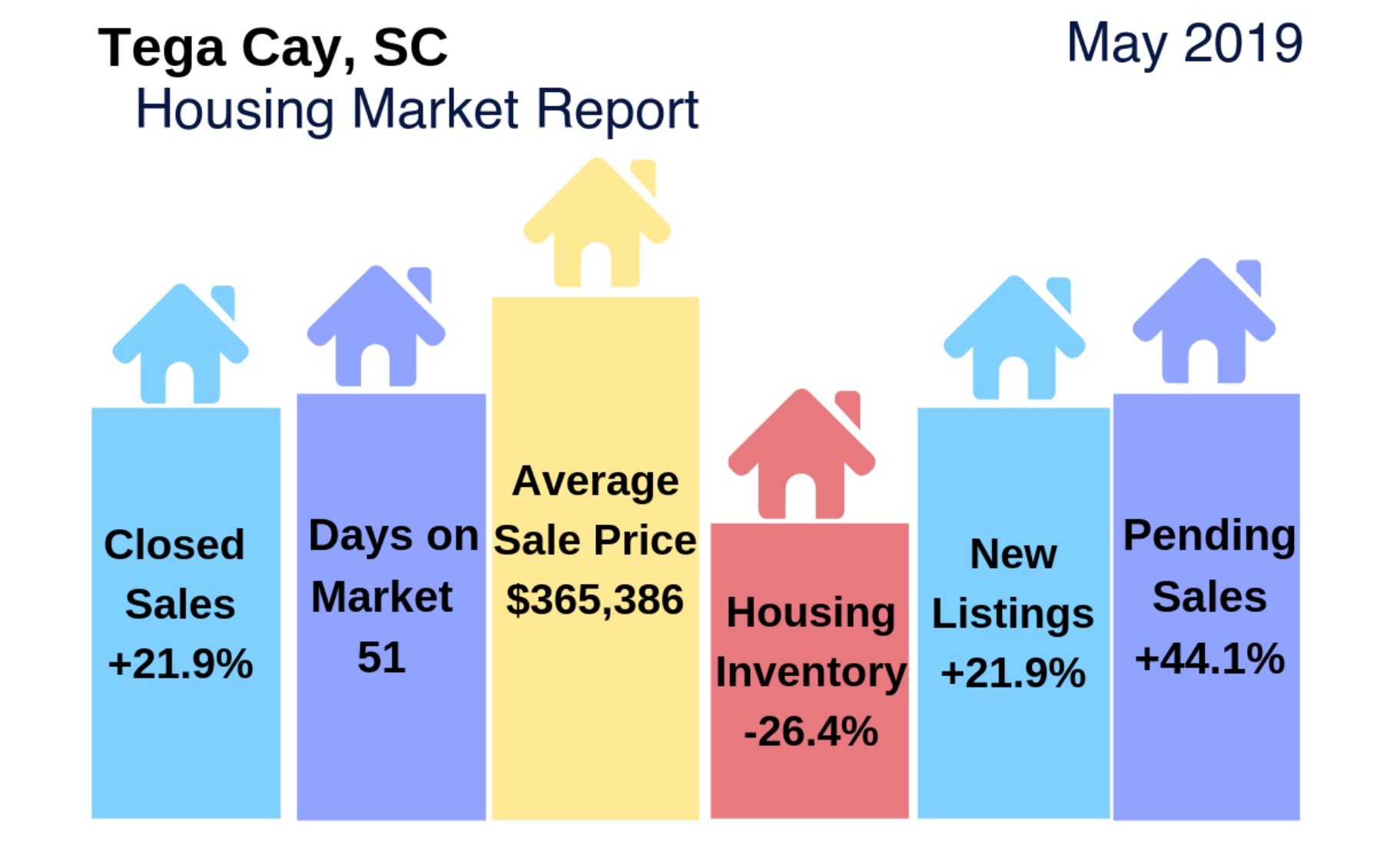 Fort Mill & Tega Cay, SC Housing Market Update/Videos: May 2019