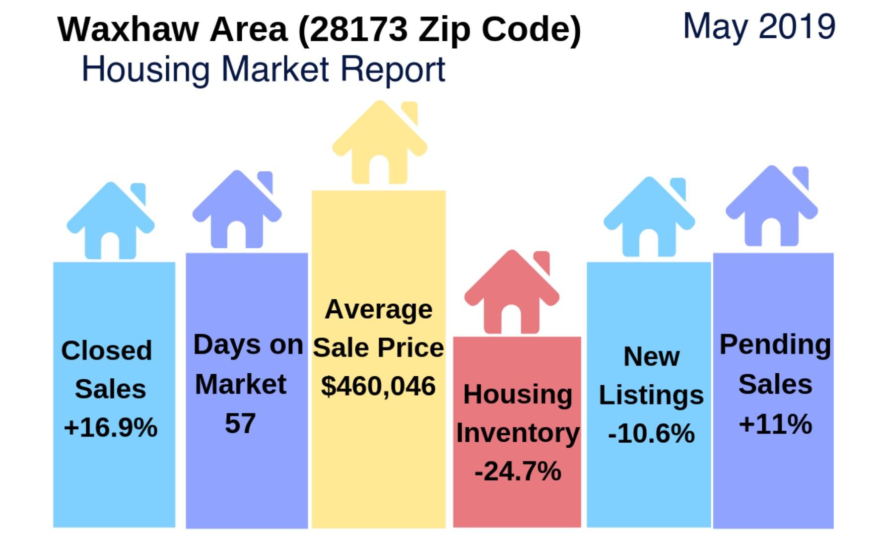 Waxhaw Area (28173 Zip Code) Housing Market Update & Video: May 2019