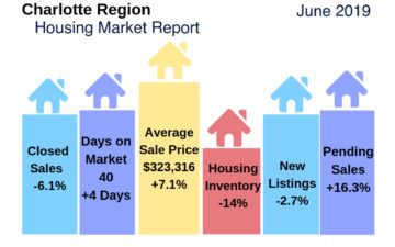 Charlotte Region Housing Snapshot June 2019