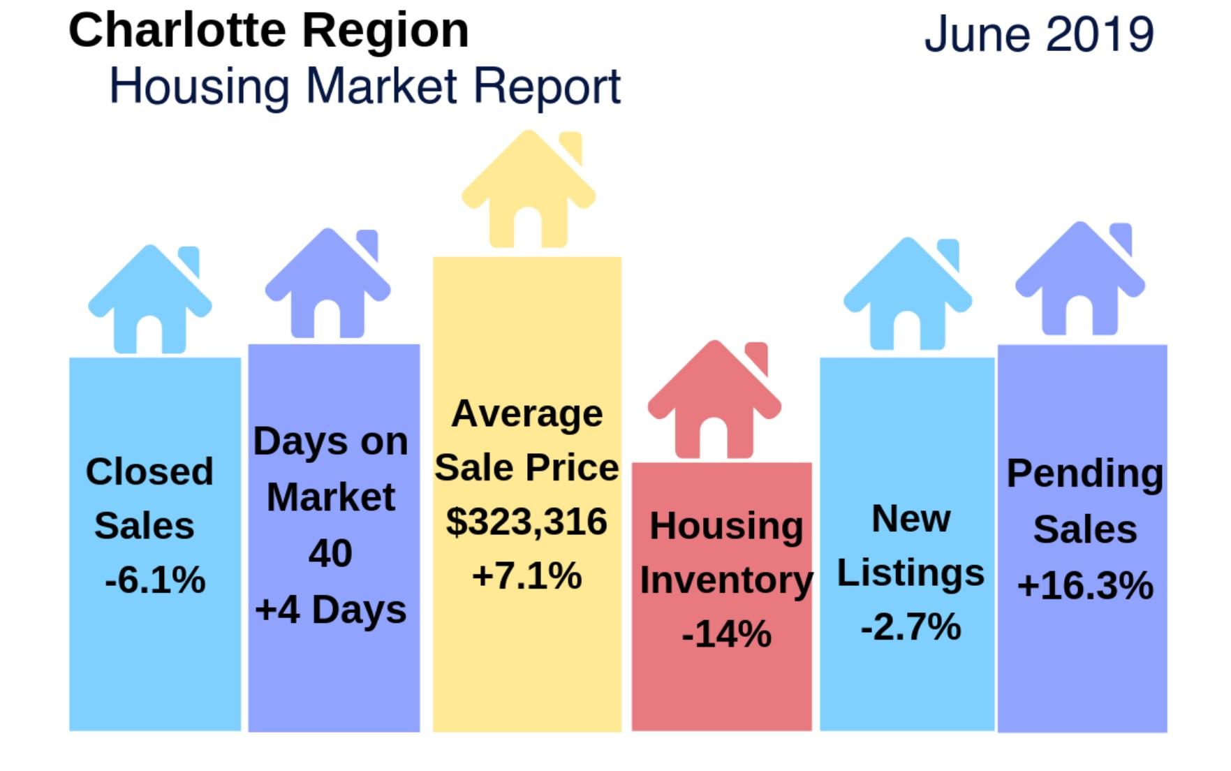 Charlotte Region Housing Update & Video: June 2019