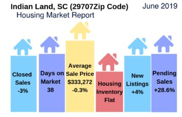 Indian Land Housing Report June 2019