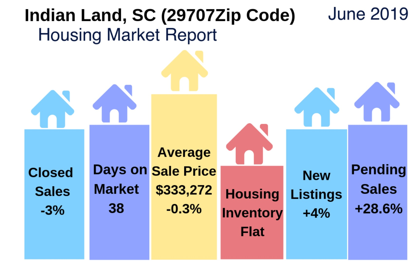 Indian Land, SC (29707) Housing Market Update & Video: June 2019
