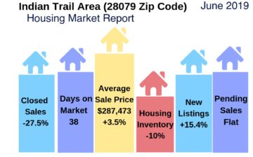 Indian Trail Housing Snapshot June 2019
