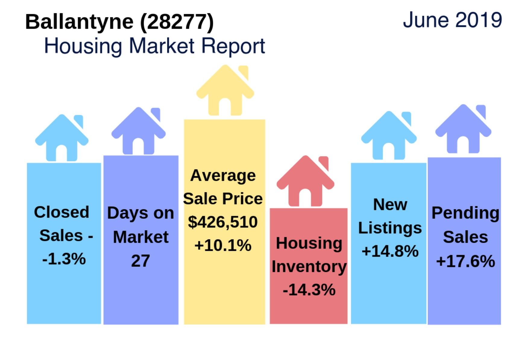 Ballantyne (28277 Zip Code) Housing Market Update & Video: June 2019