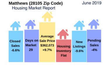 Matthews Housing Market Snapshot June 2019