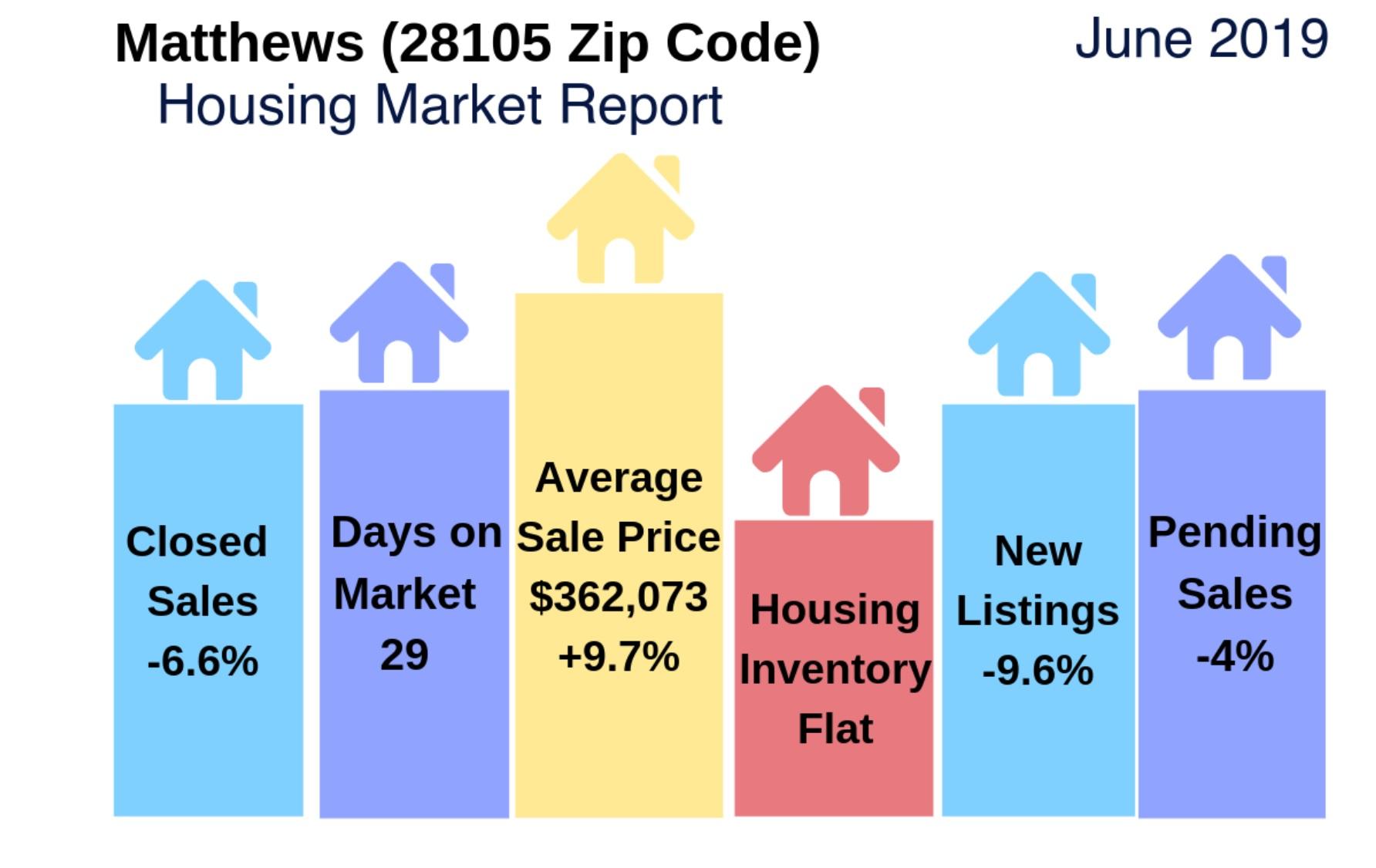 Matthews, NC (28105 Zip Code) Housing Market Update & Video: June 2019