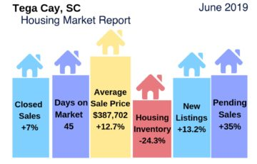 Tega Cay Housing Snapshot June 2019