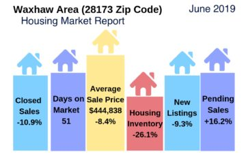 Waxhaw Housing Snapshot June 2019