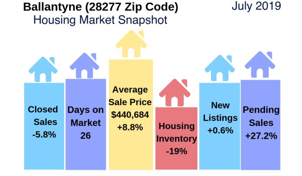 Ballantyne Housing Market Snapshot July 2019