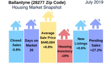 Ballantyne Housing Market Snapshot July 2019