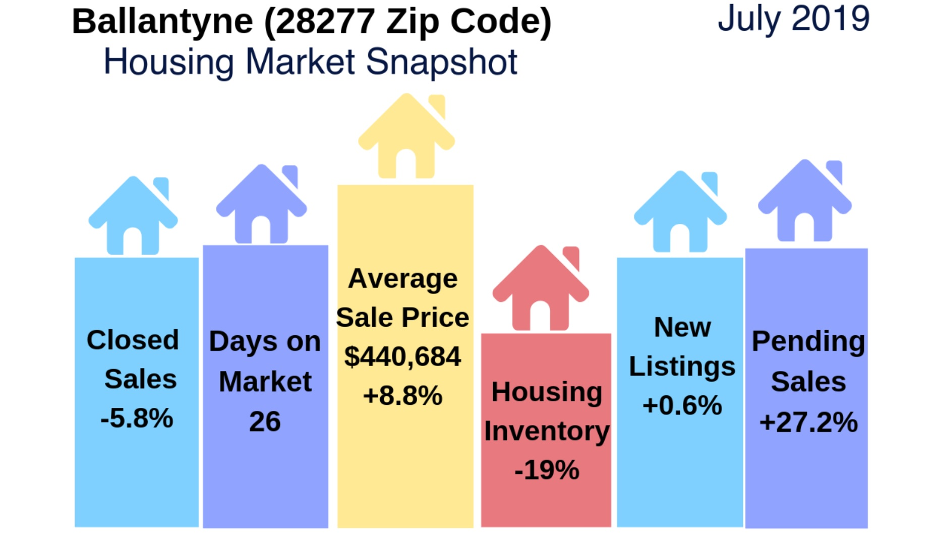 Ballantyne (28277 Zip Code) Real Estate Report: August 2019