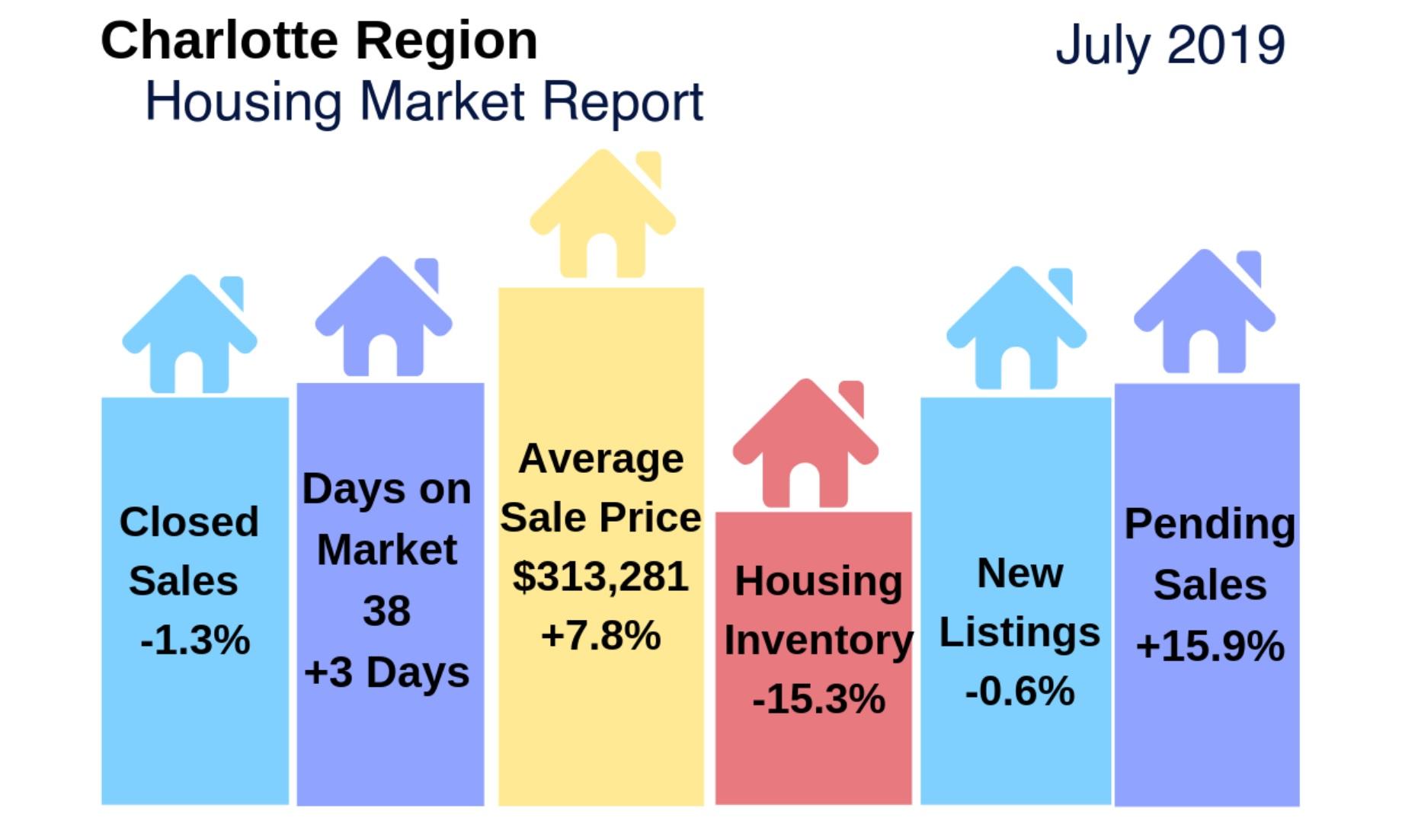 Charlotte Region Real Estate Report & Housing Market Snapshot: July 2019