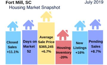 Fort Mill SC Housing Market Snapshot July 2019