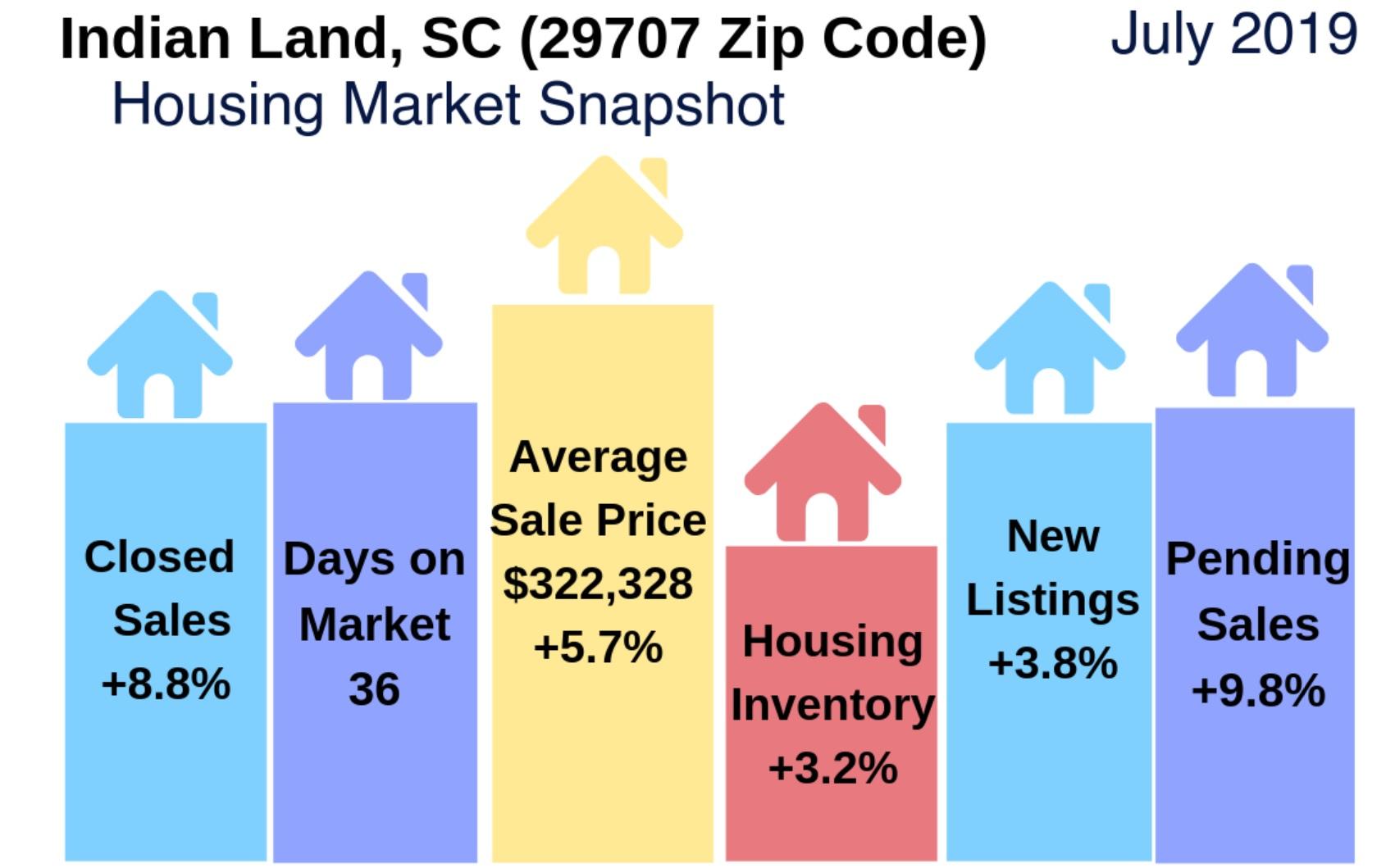 Indian Land, SC (29707) Real Estate Report: July 2019