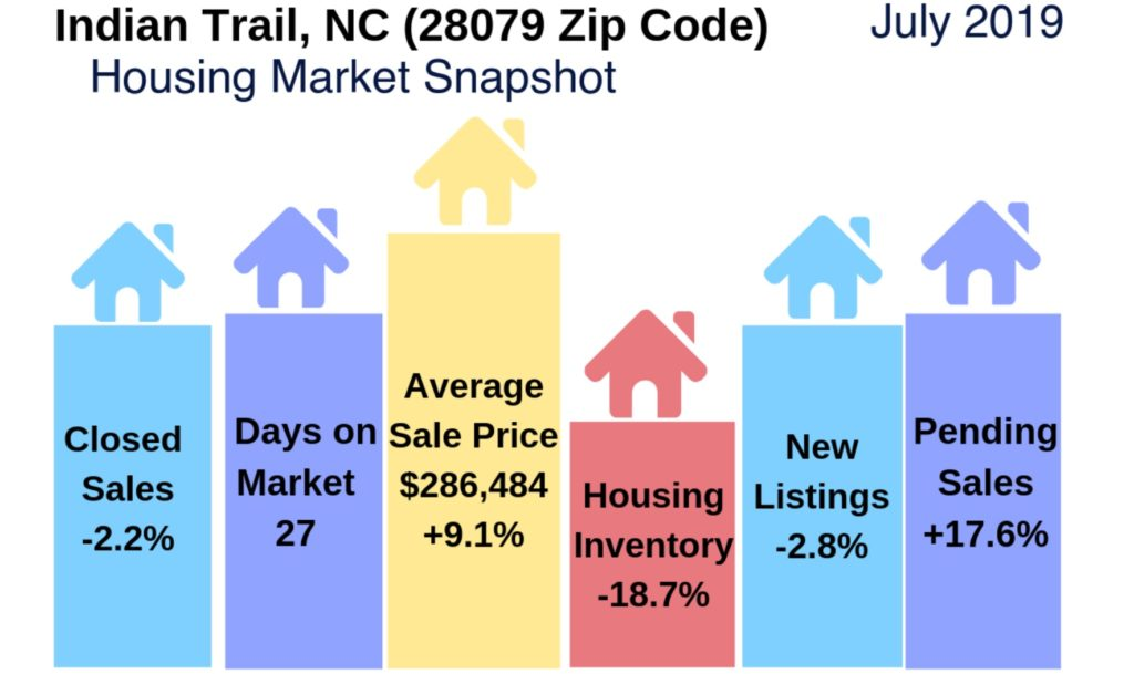 Indian Trail Housing Market Snapshot July 2019