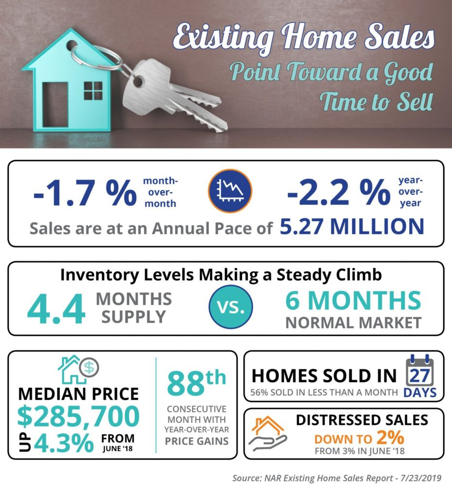 It's A Good Time To Sell Your Home