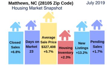 Matthews Housing Market Snapshot July 2019