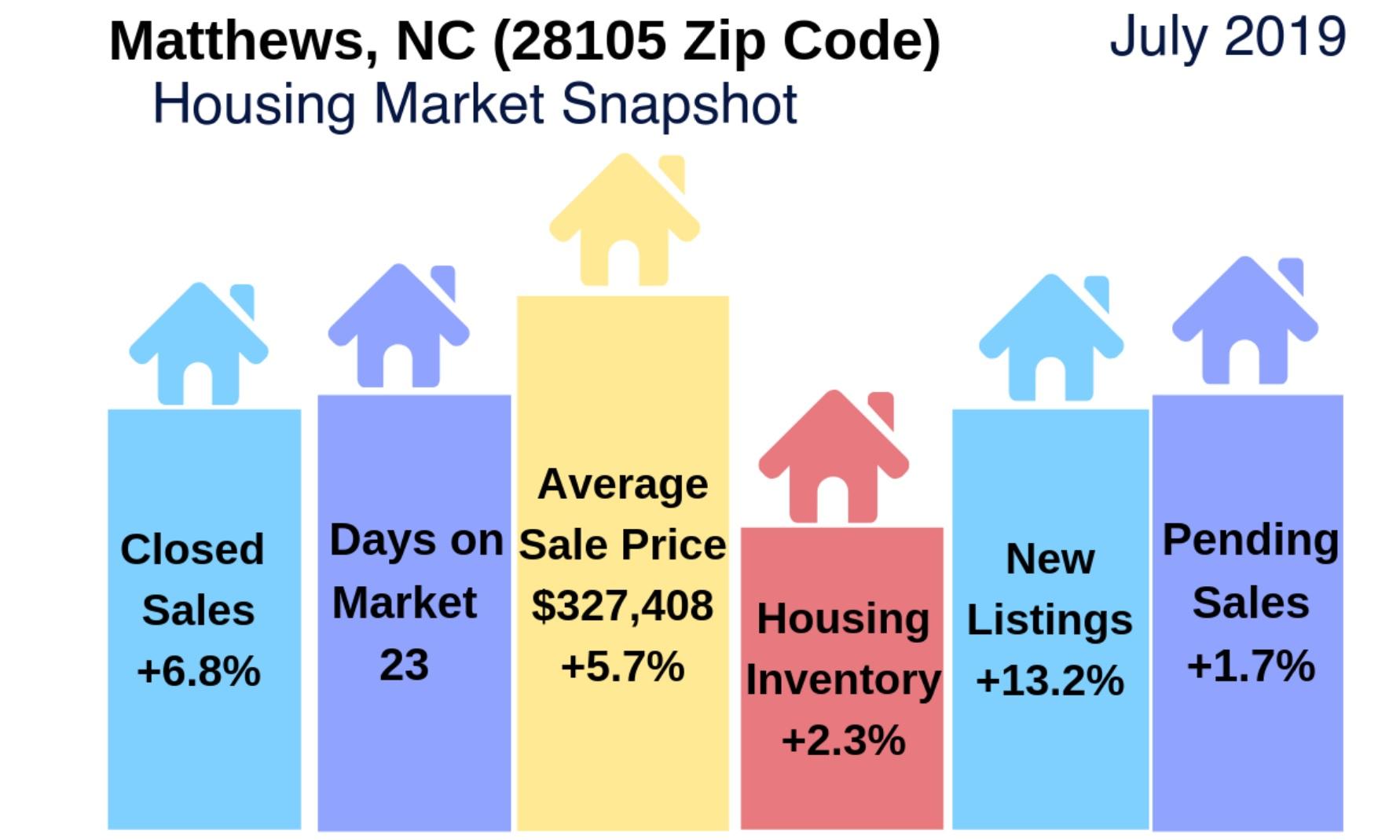 Matthews, NC (28105 Zip Code) Real Estate Report: July 2019