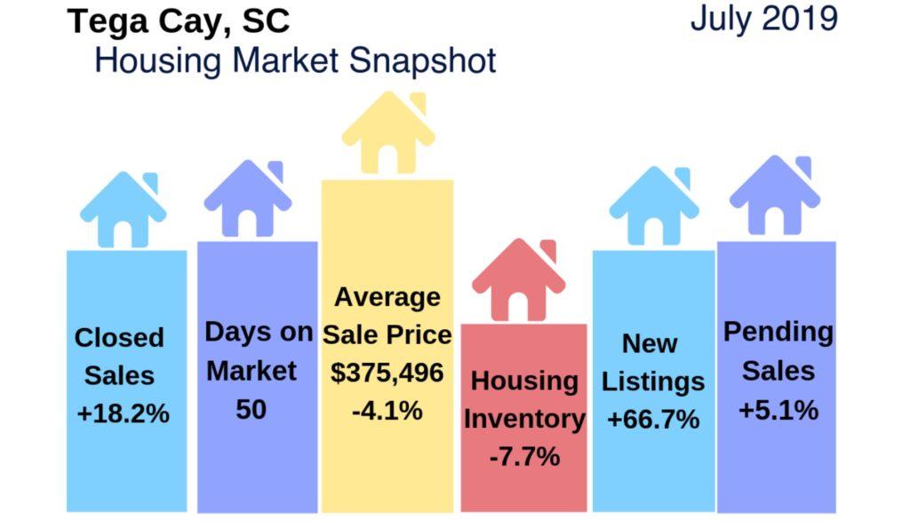 Tega Cay SC Housing Market Snapshot July 2019