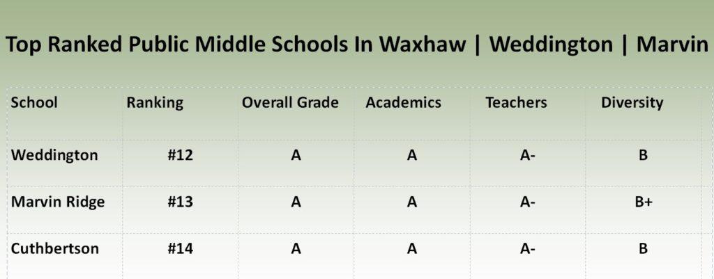 Top Ranked Middle Schools In Waxhaw Weddington Marvin