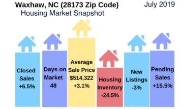 Waxhaw Housing Market Snapshot July 2019