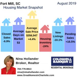 Fort Mill Housing Market Snapshot August 2019