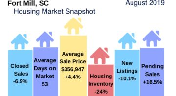 Fort Mill Housing Market Snapshot August 2019