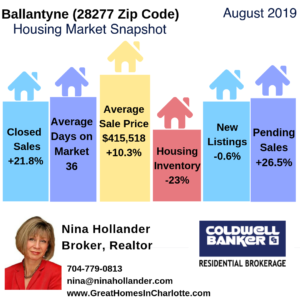 Ballantyne Housing Market Snapshot August 2017