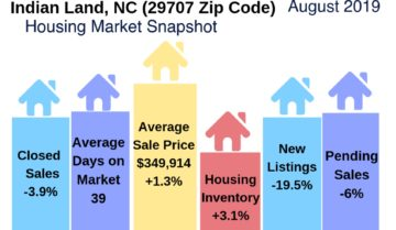Indian Land Housing Market Snapshot August 2019