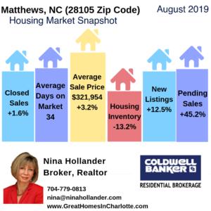 Matthews NC Housing Market Snapshot August 2019