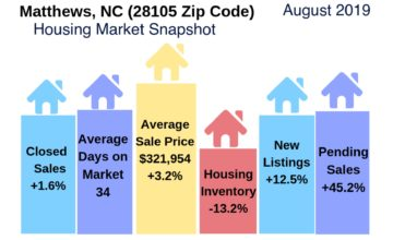 Matthews Housing Market Snapshot August 2019