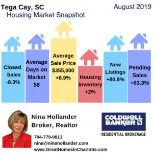 Tega Cay Housing Market Snapshot August 2019