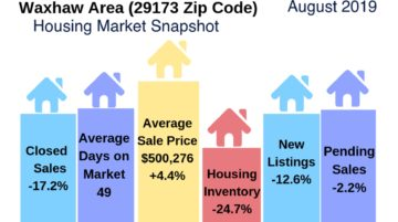 Waxhaw Area Housing Market Snapshot August 2019