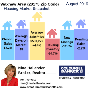Waxhaw Area Housing Market Snapshot August 2019