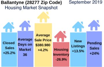 Ballneyne Housing Market Report September 2019