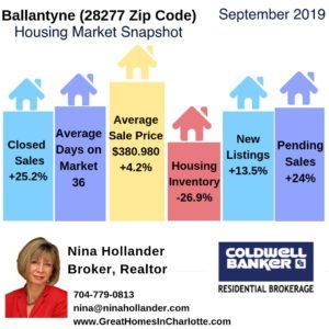 Ballantyne Housing Market Snapshot Septembe 2019