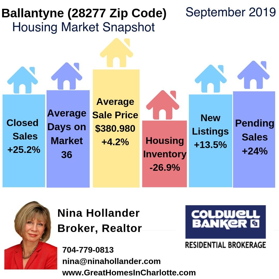 Ballantyne (28277 Zip Code) Real Estate Report: September 2019
