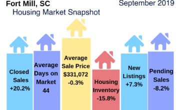 Fort Mill Housing Market Snapshot September 2019
