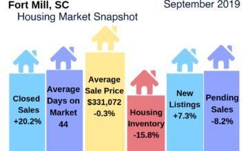 Fort Mill Housing Market Snapshot September 2019