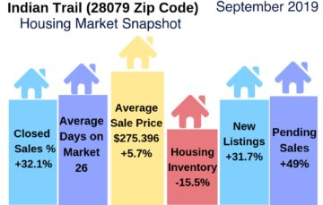 Indian Trail Housing Market Report September 2019
