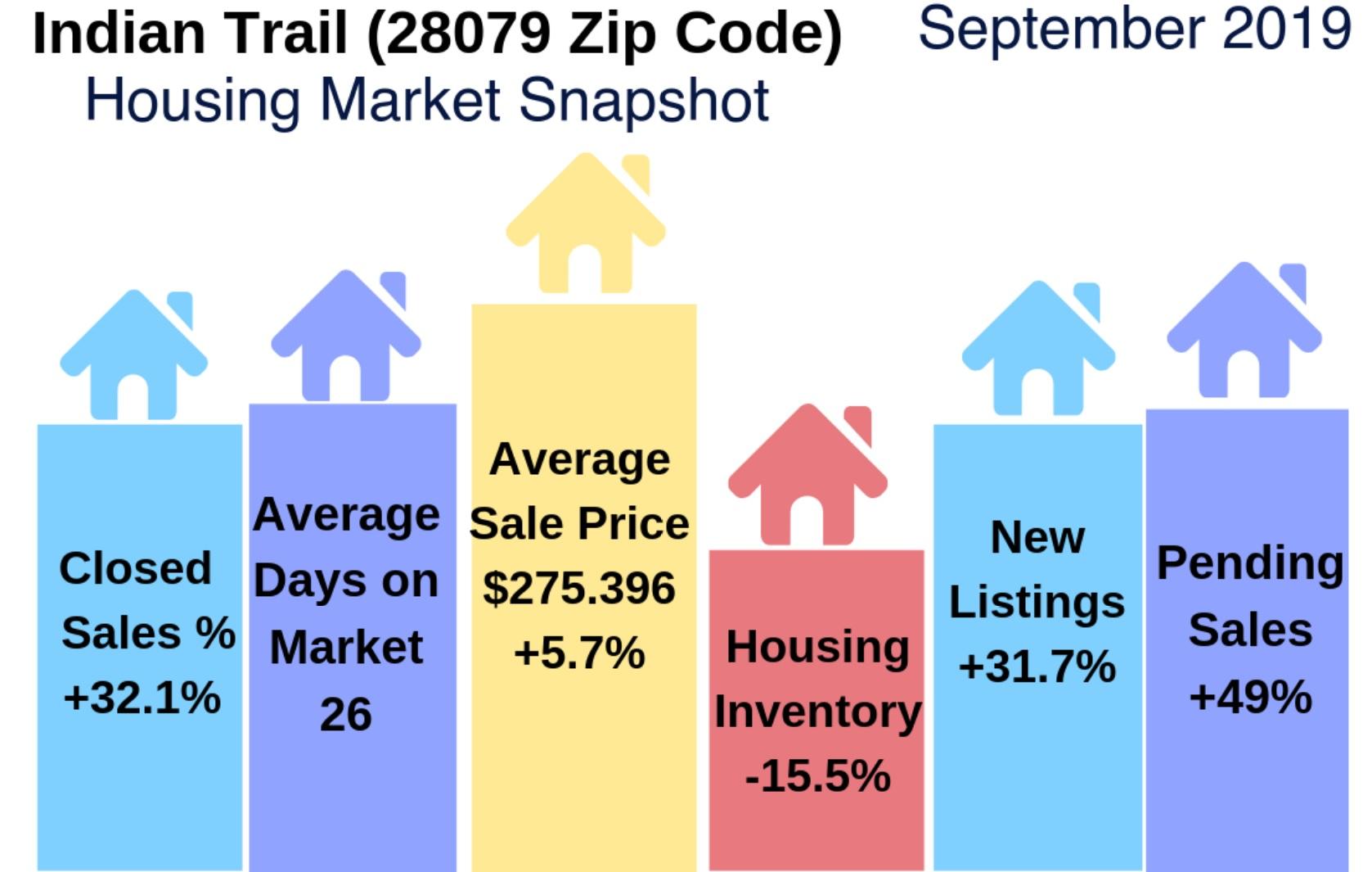 Indian Trail, NC (28079 Zip Code) Housing Market Update: September 2019