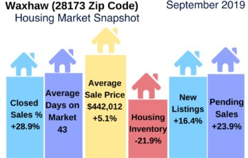 Waxhaw Housing Market Snapshot September 2019