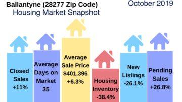 Ballantyne Housing Market Report October 2019