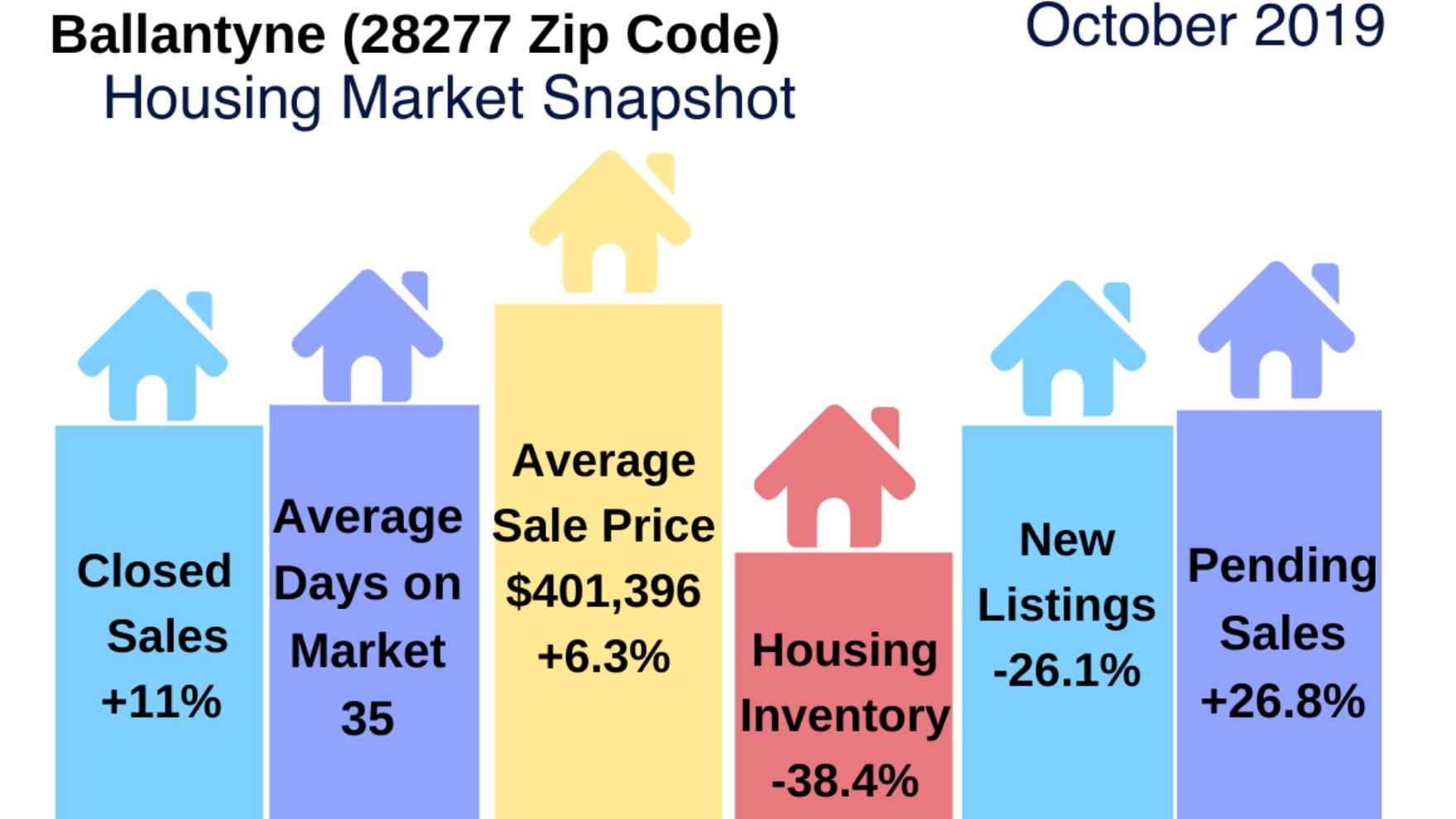 Ballantyne Real Estate Report: October 2019