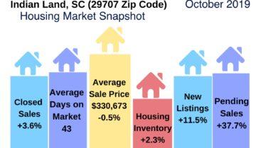Indian Land SC Housing Market Update October 2019
