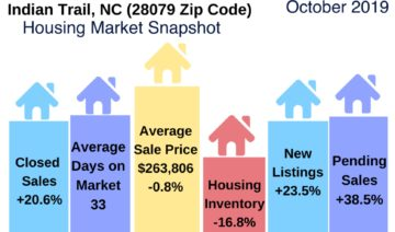 Indian Trail Real Estate Report October 2019