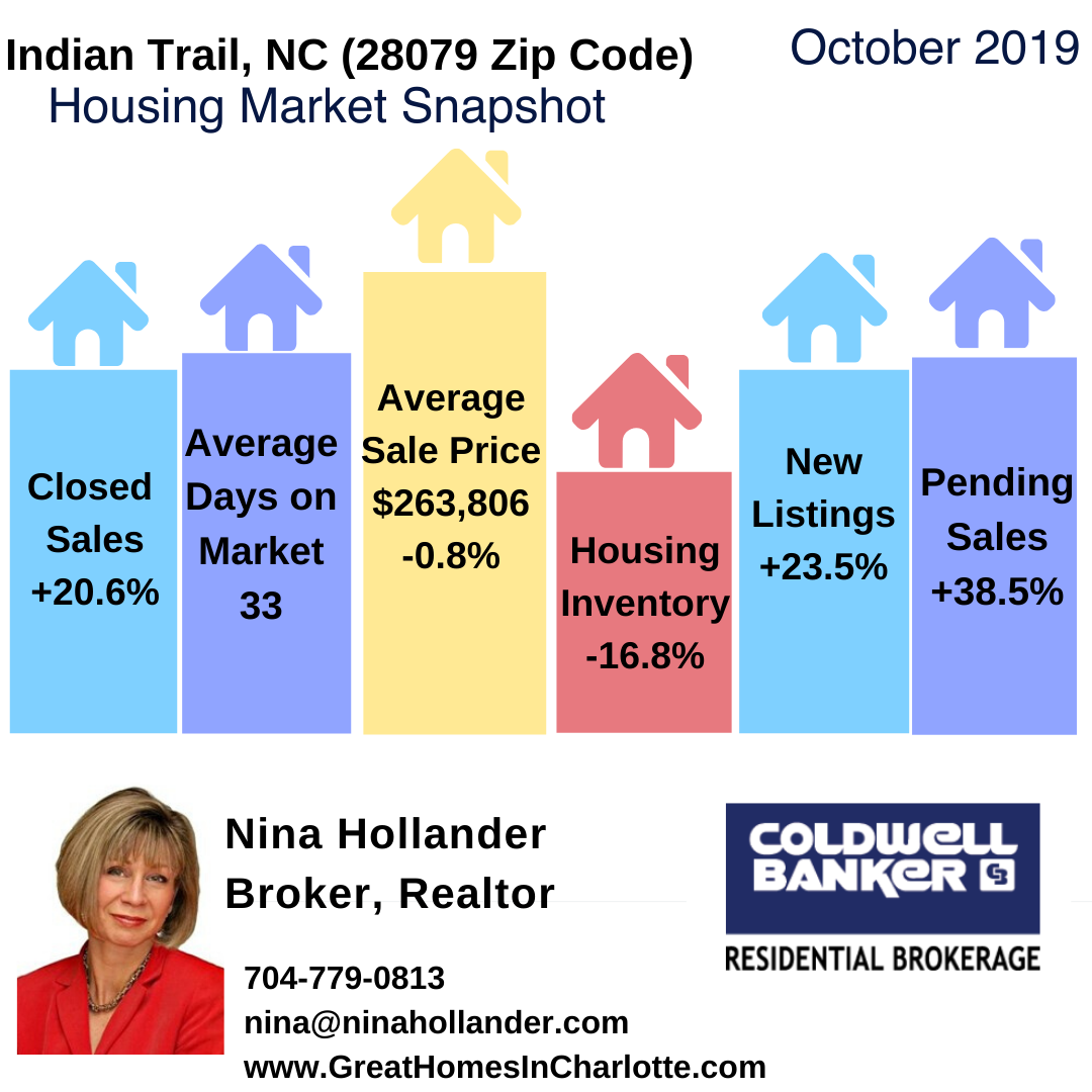Indian Trail, NC Real Estate Report: October 2019