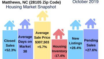 Matthews NC Housing Market Snapshot October 2019