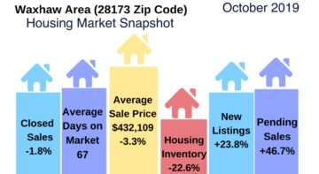 Waxhaw Area Housing Snapshot October 2019